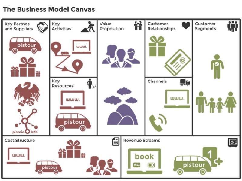 Business Canvas Marketing
