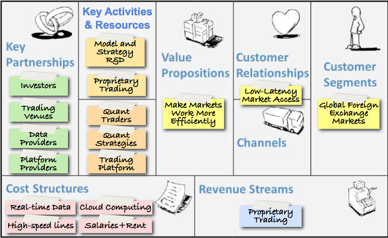 Business Canvas Marketing